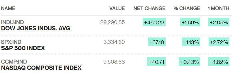 Dow Jones nhảy vọt gần 500 điểm, S&P 500 lập kỉ lục mới khi lo ngại về virus corona dịu xuống - Ảnh 1.