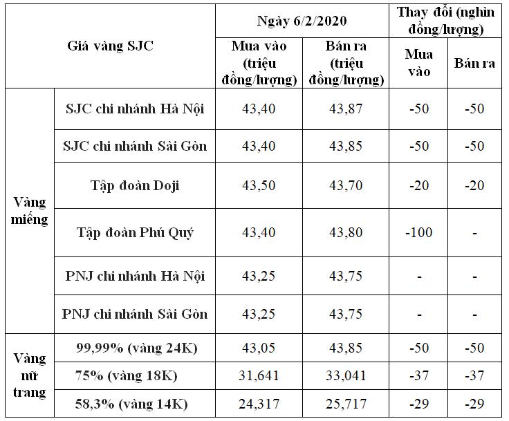 Giá vàng hôm nay 6/2: SJC tiếp tục giảm tại nhiều nơi - Ảnh 1.