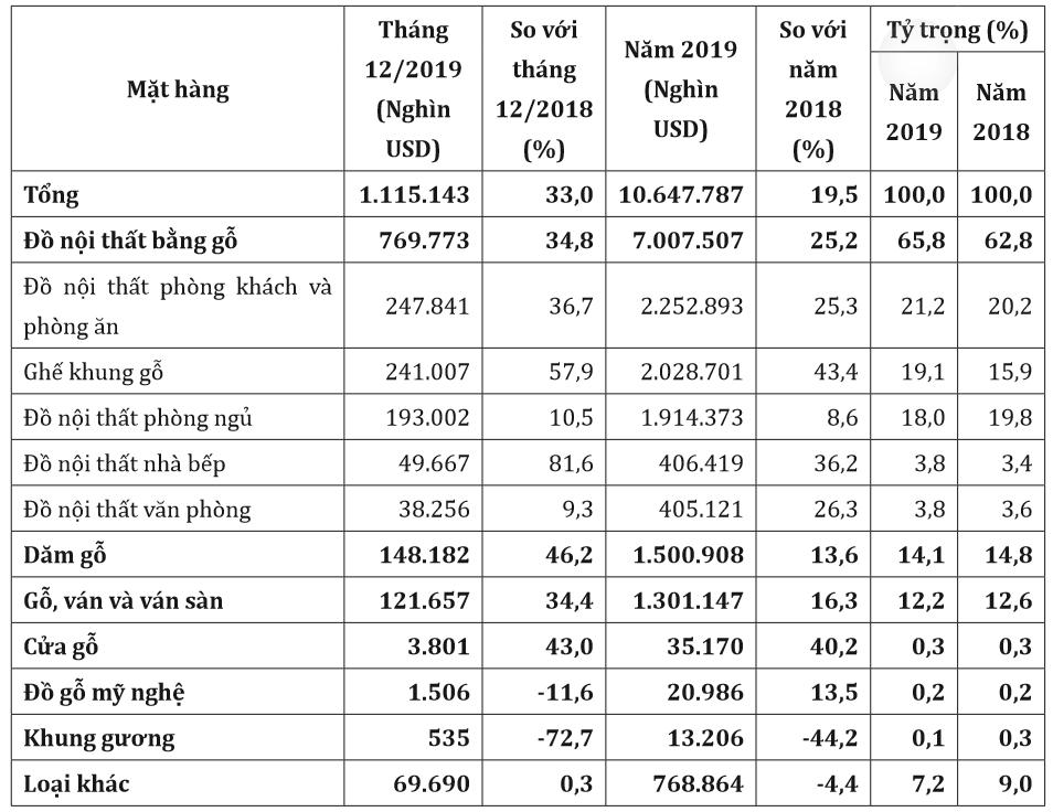 Xuất khẩu gỗ tháng 1/2020 ước giảm hơn 10% do kì nghỉ Tết Nguyên đán - Ảnh 1.