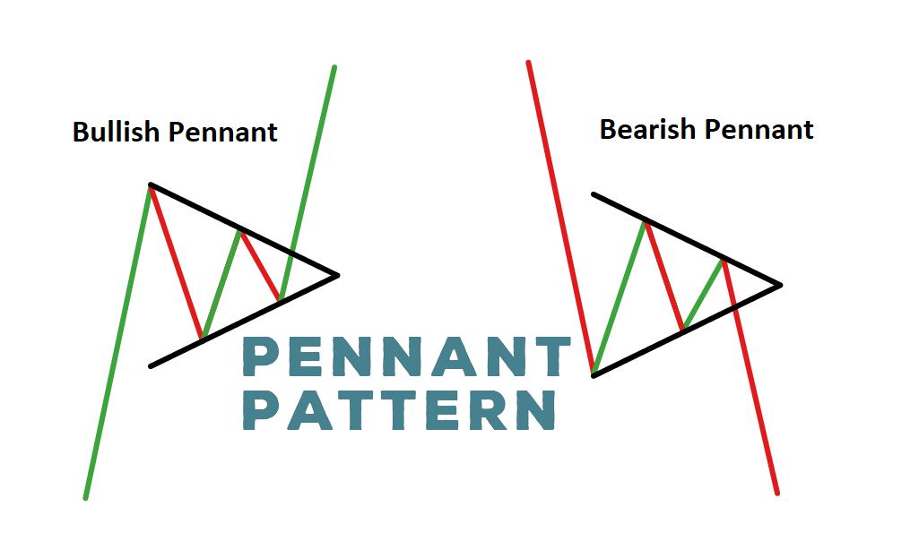 Mô hình Cờ đuôi nheo (Pennant) là gì? Đặc điểm Mô hình Cờ đuôi nheo - Ảnh 1.