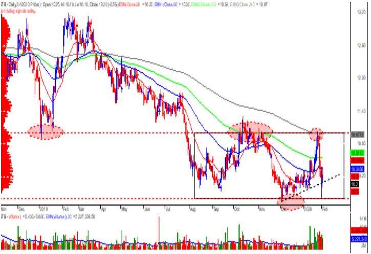 Cổ phiếu tâm điểm ngày 7/2: HDB, STB, AMV - Ảnh 2.