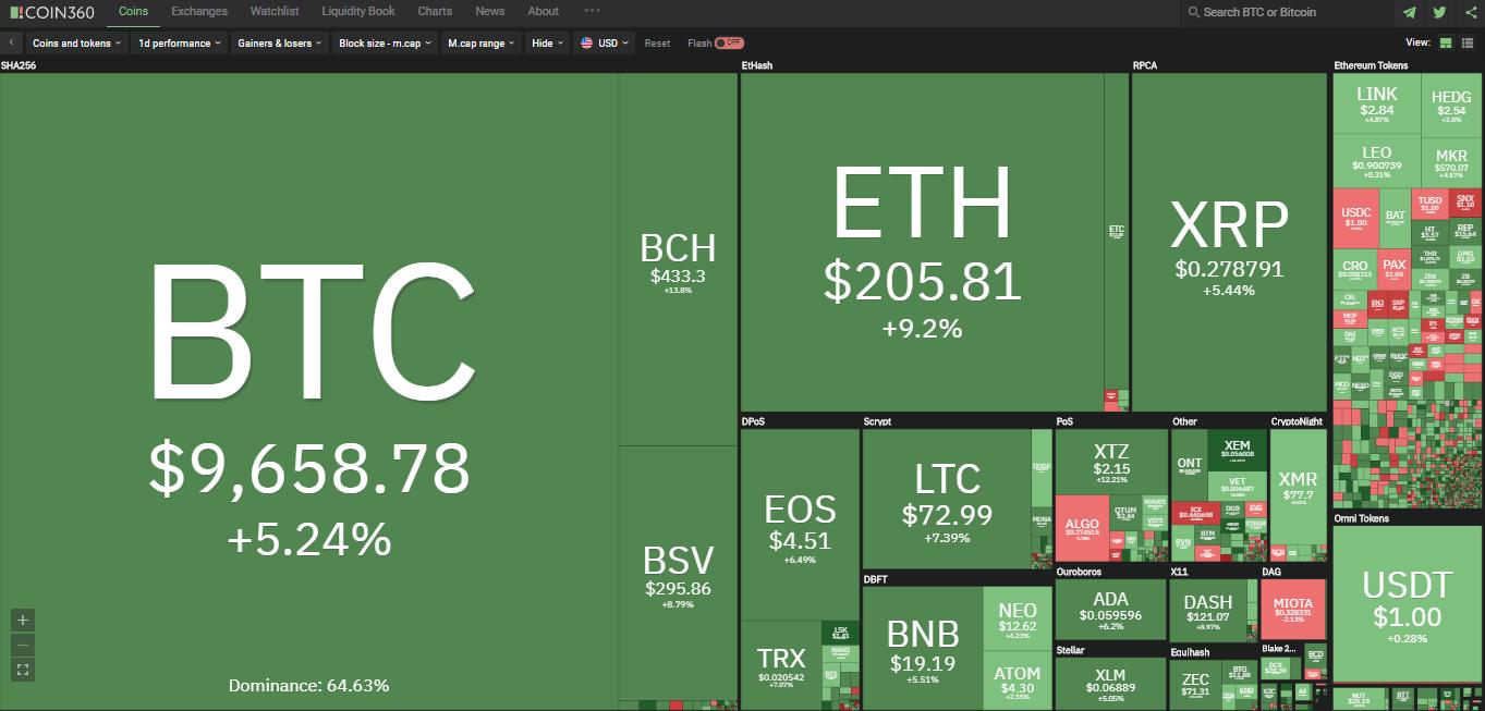 Toàn cảnh thị trường tiền kĩ thuật số hôm nay (6/2) (Nguồn: Coin360.com)