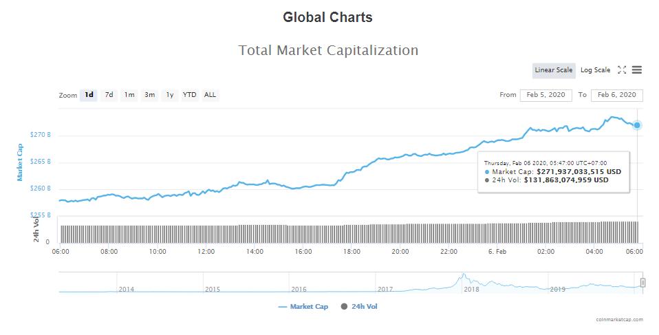 Tổng giá trị thị trường và khối lượng giao dịch tiền kĩ thuật số hôm nay (6/2) (nguồn: CoinMarketCap)