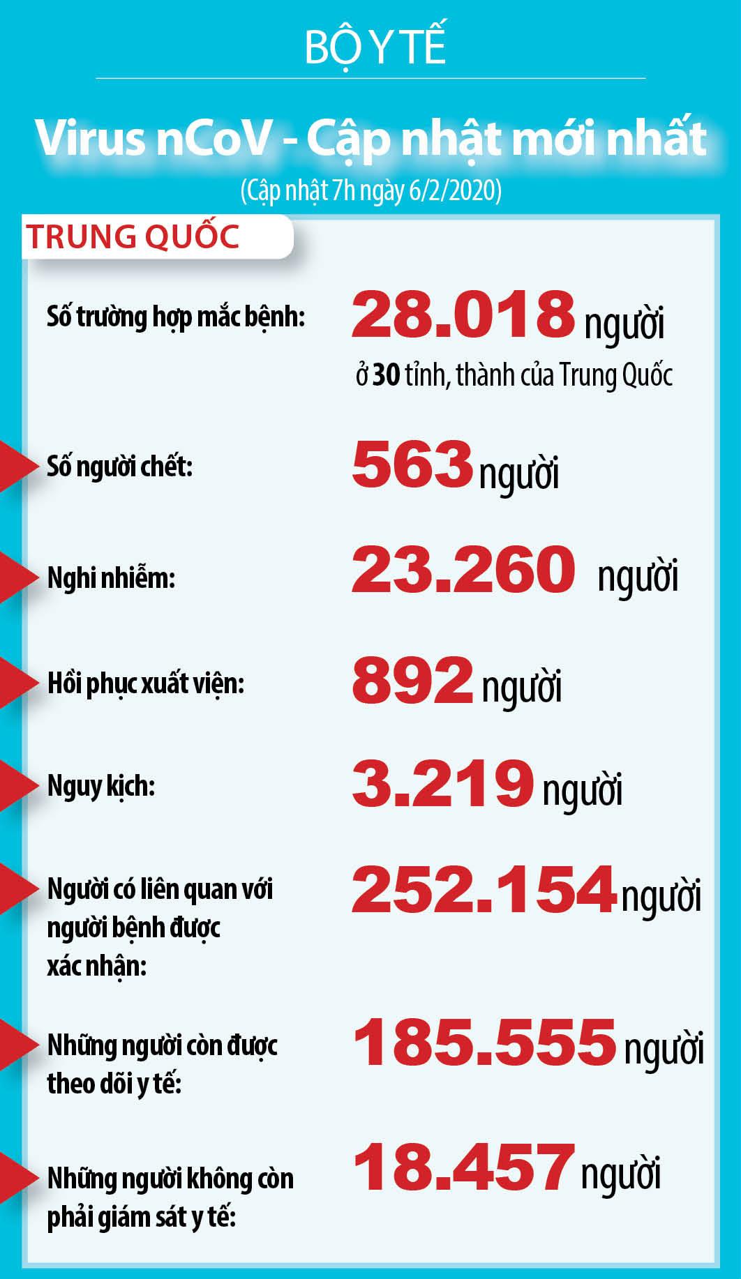 Cập nhật tình hình dịch corona chiều 6/2: 1.153 người tại Trung Quốc hồi phục xuất viện, Việt Nam không có ca nào dương tính nCoV trong 48 giờ qua - Ảnh 2.