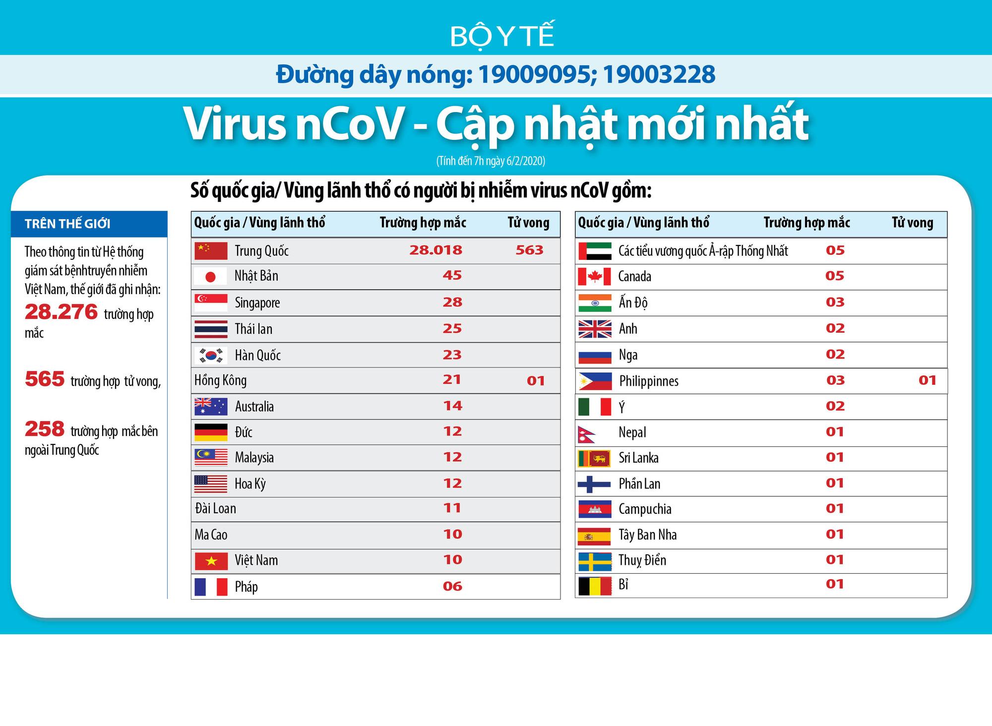 Cập nhật tình hình dịch corona chiều 6/2: 1.153 người tại Trung Quốc hồi phục xuất viện, Việt Nam không có ca nào dương tính nCoV trong 48 giờ qua - Ảnh 3.