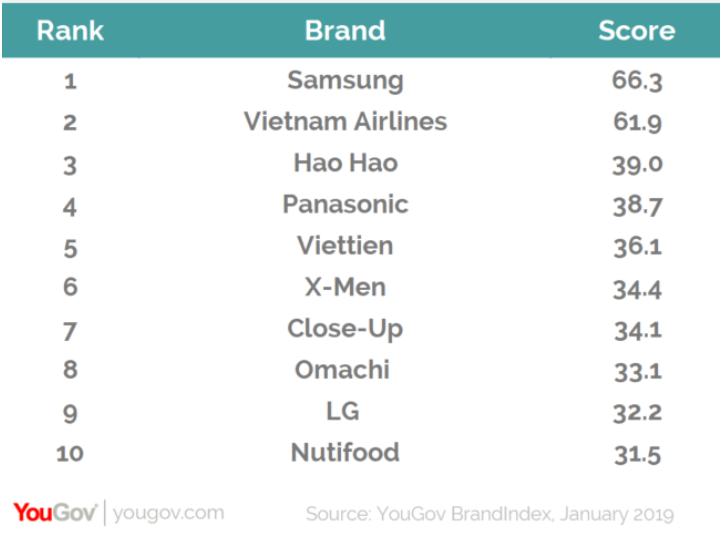 Sàn thương mại điện tử là điểm nhấn của bảng xếp hạng các thương hiệu tích cực tại Việt Nam 2019 - Ảnh 2.