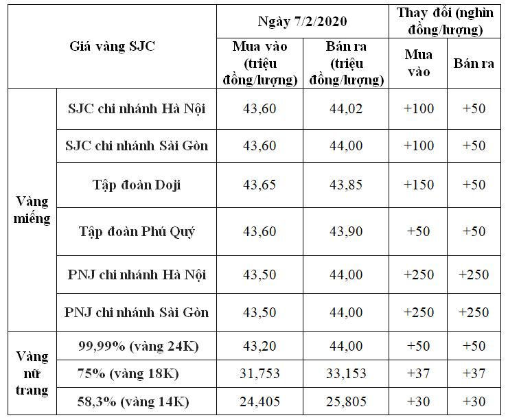 Giá vàng hôm nay 7/2: SJC trở lại đà tăng, có nơi đến 250.000 đồng/lượng - Ảnh 1.