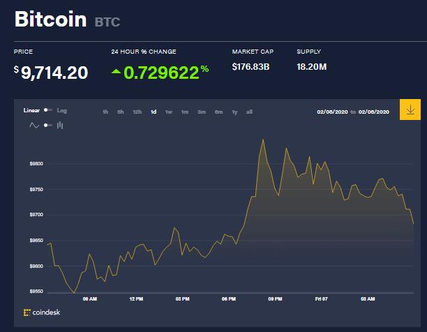 Chỉ số giá bitcoin hôm nay (7/2) (nguồn: CoinDesk)
