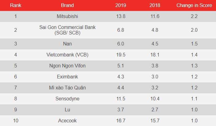 Sàn thương mại điện tử là điểm nhấn của bảng xếp hạng các thương hiệu tích cực tại Việt Nam 2019 - Ảnh 3.