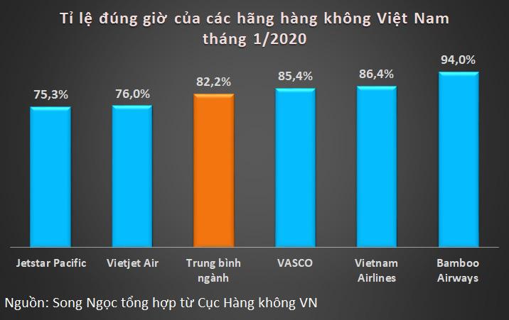 Hàng không Việt khai thác gần 34.600 chuyến tháng đầu năm, Bamboo Airways dẫn đầu tỉ lệ đúng giờ - Ảnh 3.