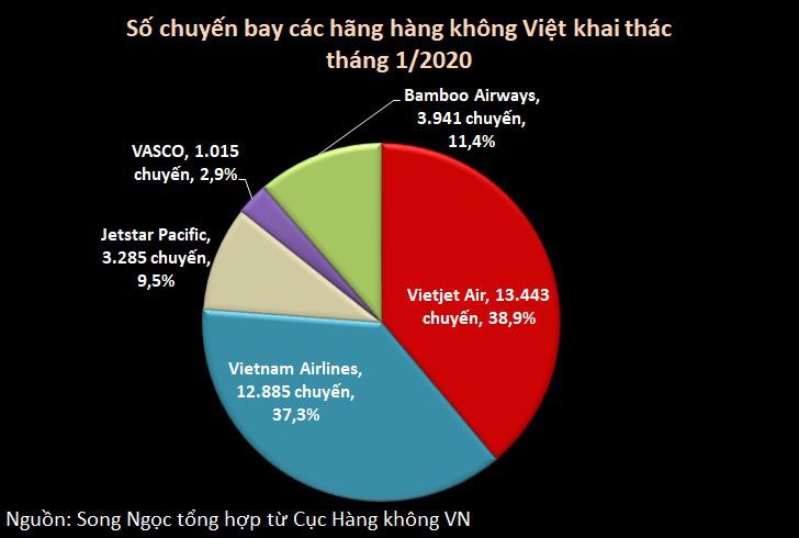 Hàng không Việt khai thác gần 34.600 chuyến tháng đầu năm, Bamboo Airways dẫn đầu tỉ lệ đúng giờ - Ảnh 2.