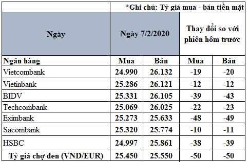 Tỷ giá đồng Euro hôm nay 7/2: Giá Euro chợ đen giảm 50 đồng/Euro - Ảnh 2.