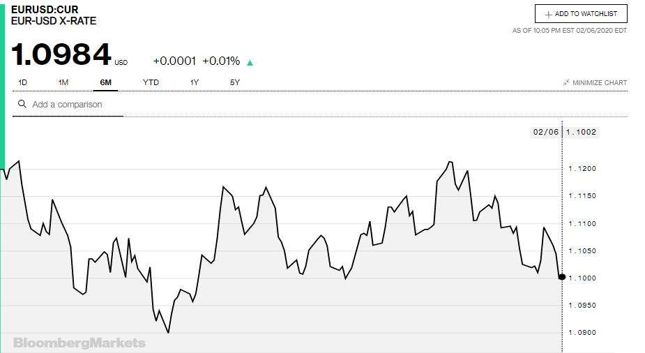 Tỷ giá đồng Euro hôm nay 7/2: Giá Euro chợ đen giảm 50 đồng/Euro - Ảnh 3.