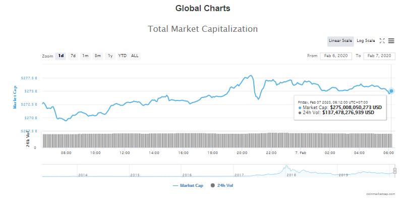 Tổng giá trị thị trường và khối lượng giao dịch tiền kĩ thuật số hôm nay (7/2) (nguồn: CoinMarketCap)