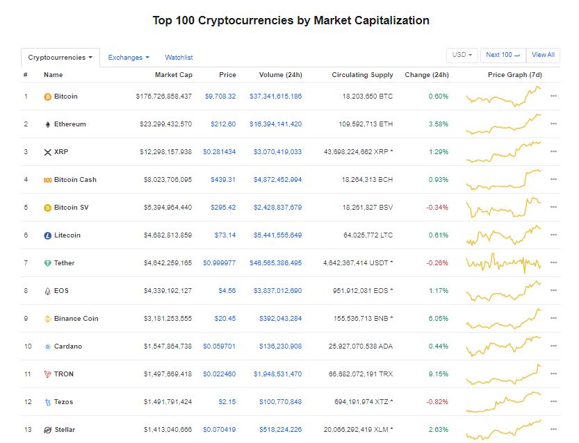 Nhóm 10 đồng tiền kĩ thuật số hàng đầu theo giá trị thị trường hôm nay (7/2) (nguồn: CoinMarketCap)