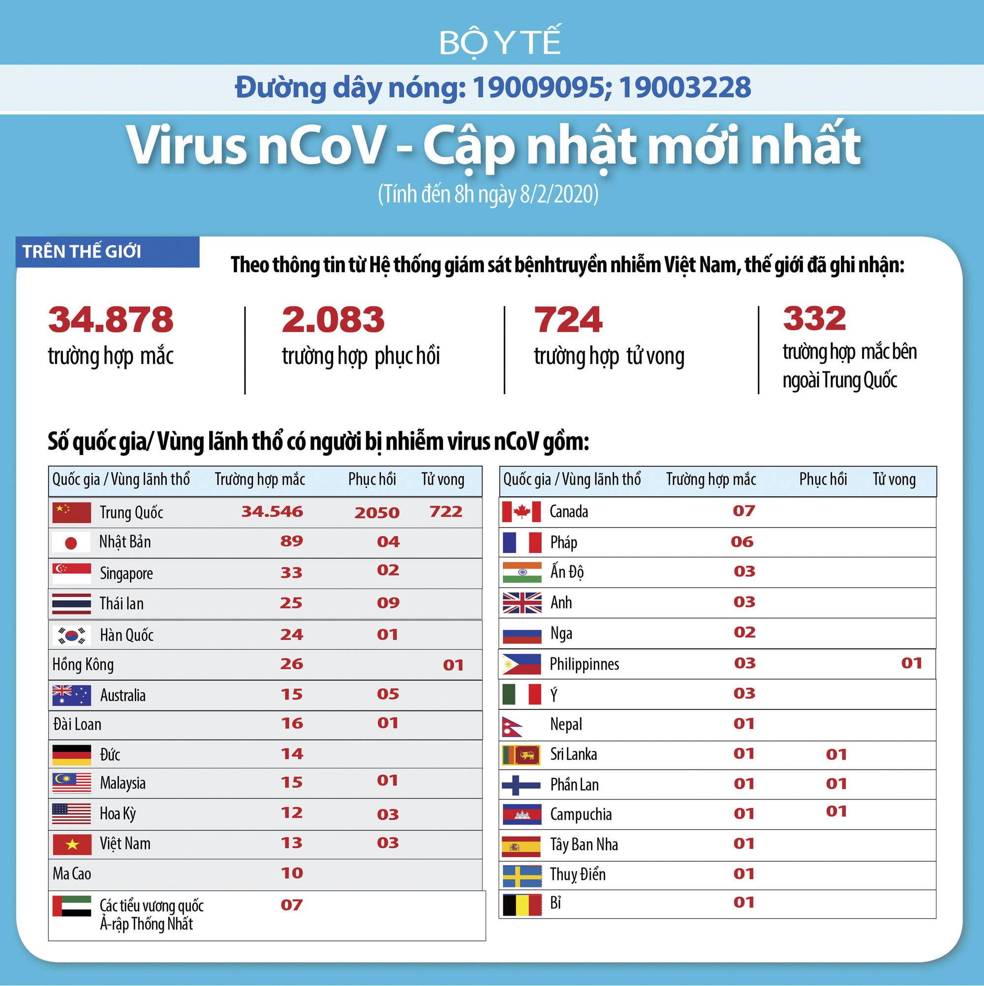 Cập nhật tình hình dịch virus corona ngày 8/2: Bệnh nhân thứ 13 tại Việt Nam khỏe mạnh, không sốt ho vẫn dương tính, Trung Quốc số người tử vong tăng mạnh - Ảnh 2.