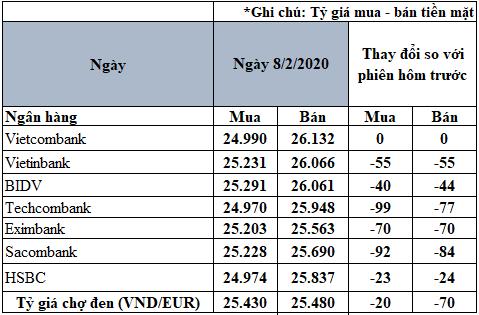 Tỷ giá đồng Euro hôm nay 8/2: Giá Euro chưa ngừng giảm - Ảnh 2.