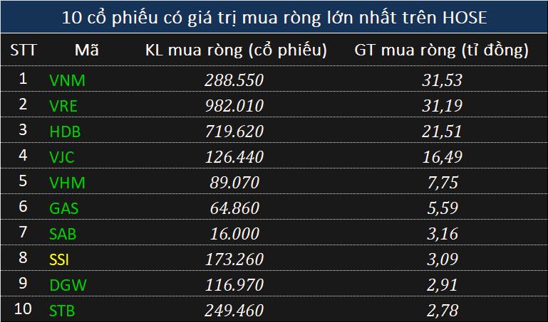 Đà bán ròng của tự doanh suy giảm, cùng khối ngoại xả 197 tỉ đồng phiên cuối tuần, ghi nhận chuỗi 4 phiên liên tiếp - Ảnh 2.