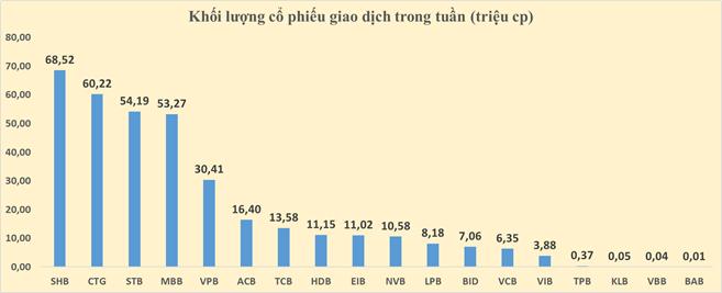 Cổ phiếu ngân hàng tuần qua: VPB dẫn đầu tăng giá, vốn hóa toàn ngành tăng thêm 32.000 tỉ đồng - Ảnh 4.