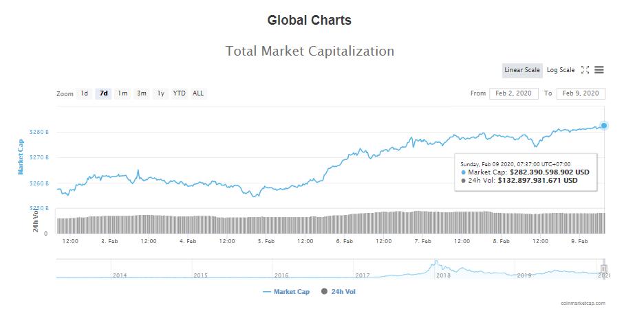 Tổng giá trị thị trường và khối lượng giao dịch tiền kĩ thuật số hôm nay (9/2) (nguồn: CoinMarketCap)
