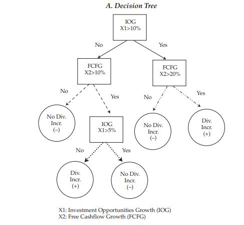 Cây phân loại và hồi qui (Classification and Regression Tree - CART) là gì? - Ảnh 2.