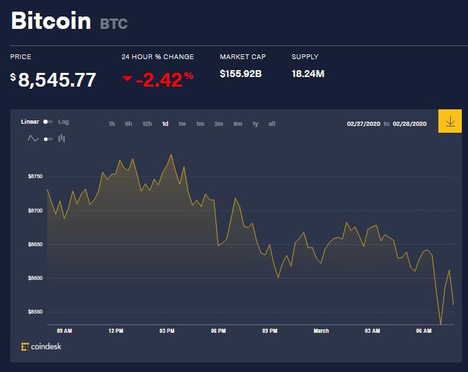 Chỉ số giá bitcoin hôm nay (1/3) (nguồn: CoinDesk)
