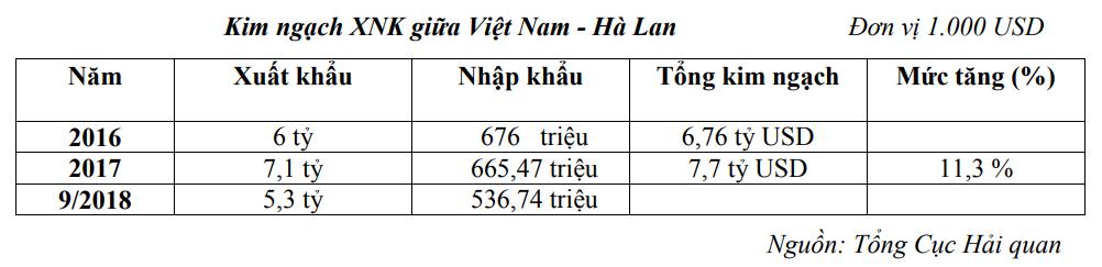 Thương vụ Việt Nam tại Hà Lan - Ảnh 2.