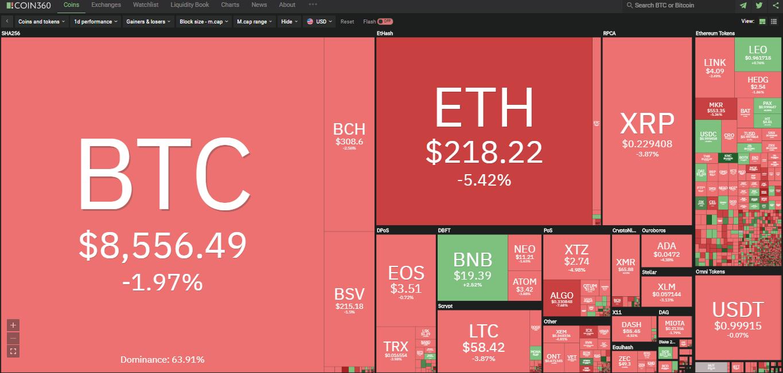 Toàn cảnh thị trường tiền kĩ thuật số hôm nay (1/3) (Nguồn: Coin360.com)