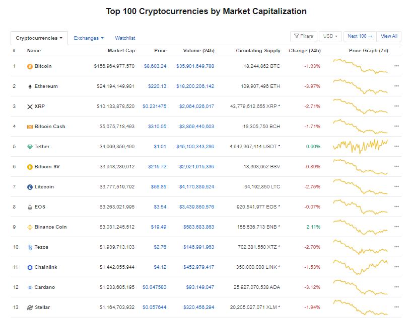 Nhóm 10 đồng tiền kĩ thuật số hàng đầu theo giá trị thị trường hôm nay (1/3) (nguồn: CoinMarketCap)
