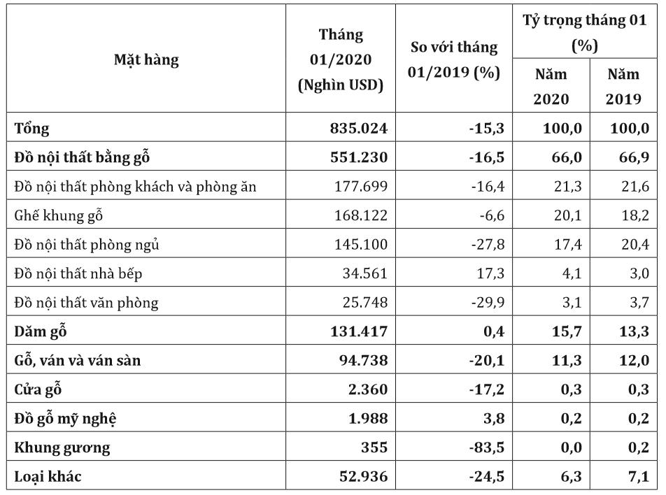 Bất chấp COVID-19, xuất khẩu gỗ vẫn tăng trưởng khả quan - Ảnh 1.