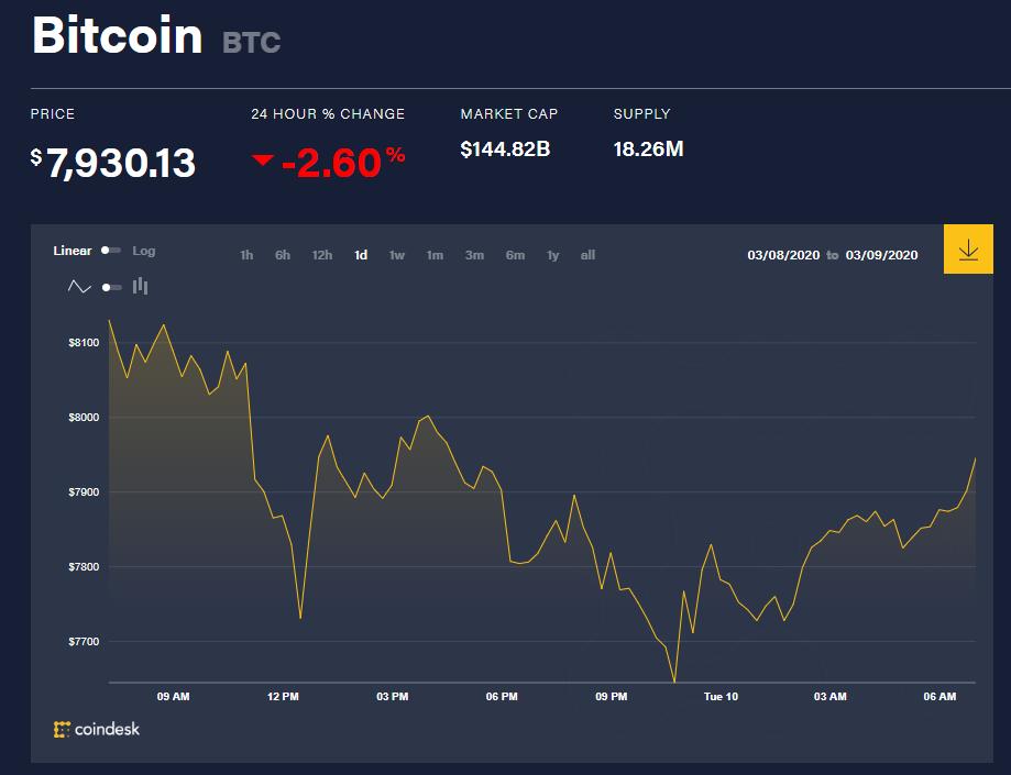 Chỉ số giá bitcoin hôm nay (10/3) (nguồn: CoinDesk)