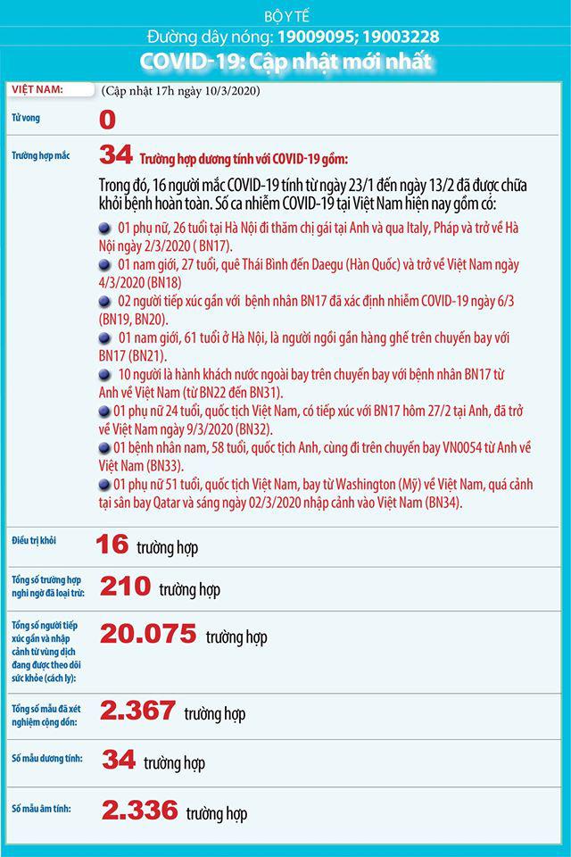 Việt Nam có ca nhiễm COVID-19 thứ 34, là phụ nữ 51 tuổi từng quá cảnh tại sân bay ở Hàn Quốc - Ảnh 1.