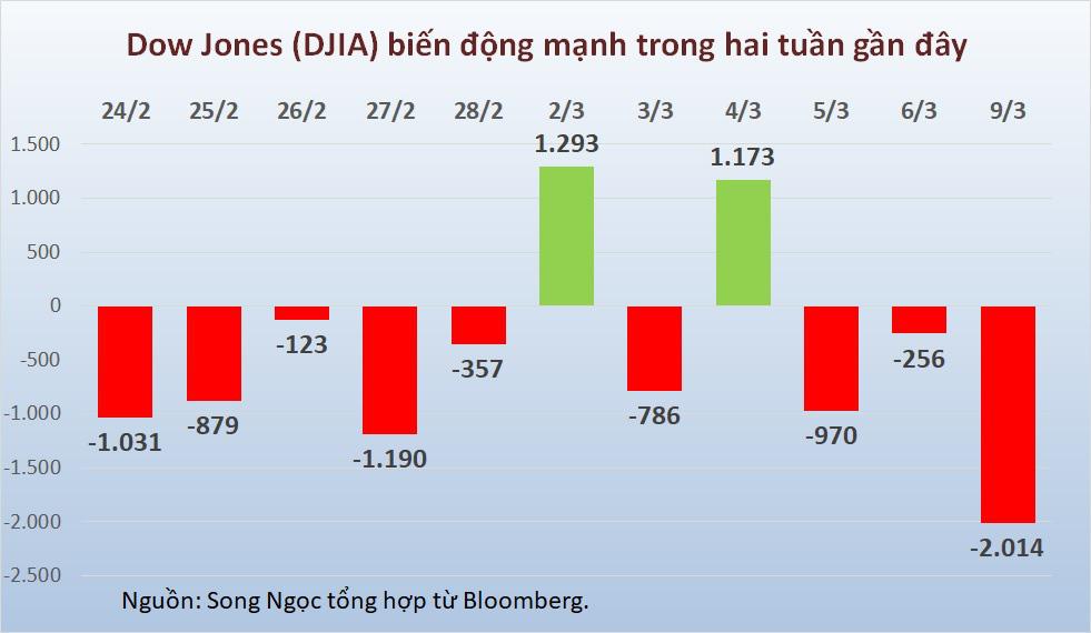 Chứng khoán Mỹ giảm mạnh nhất 12 năm, Dow Jones sụt hơn 2.000 điểm giữa cú sốc kép từ giá dầu và COVID-19 - Ảnh 2.