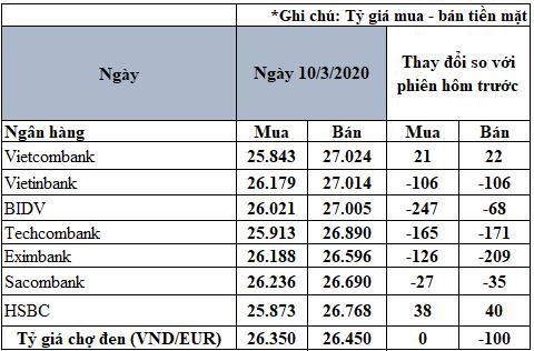 Tỷ giá đồng Euro hôm nay 10/3: Quay đầu giảm tại nhiều ngân hàng  - Ảnh 2.