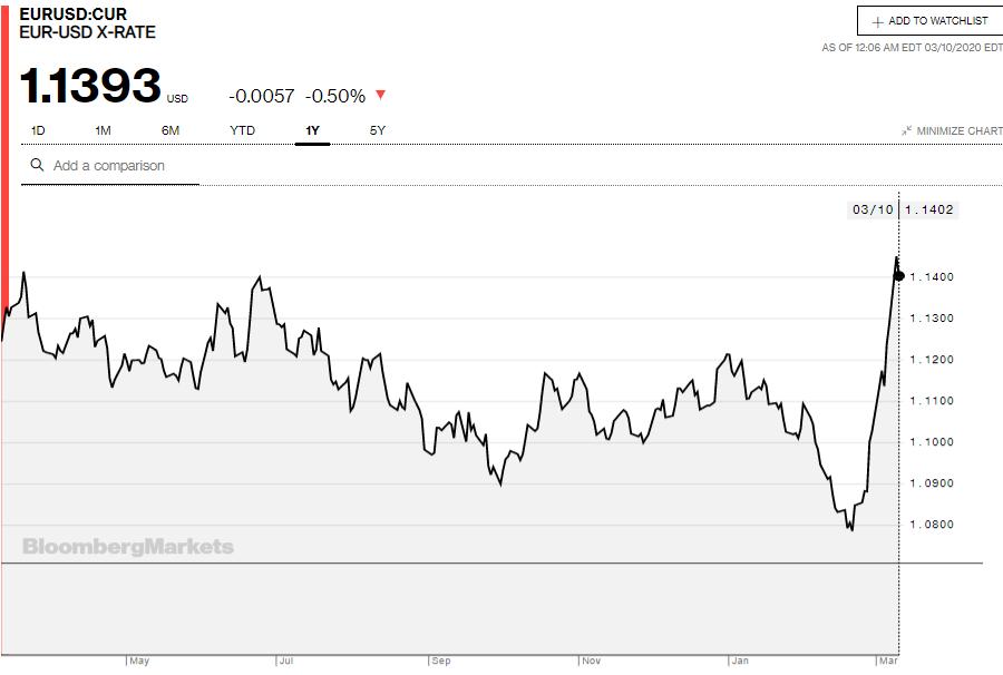 Tỷ giá đồng Euro hôm nay 10/3: Quay đầu giảm tại nhiều ngân hàng  - Ảnh 3.