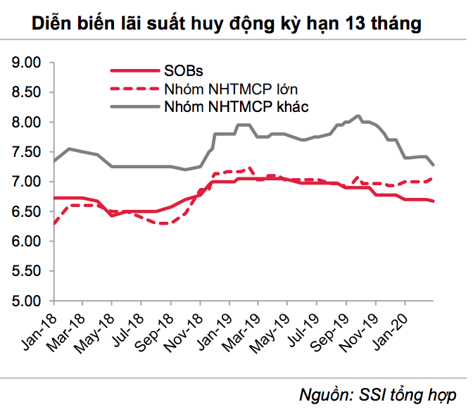Việt nam nỗ lực kéo giảm lãi suất cho vay để hỗ trợ nền kinh tế - Ảnh 3.