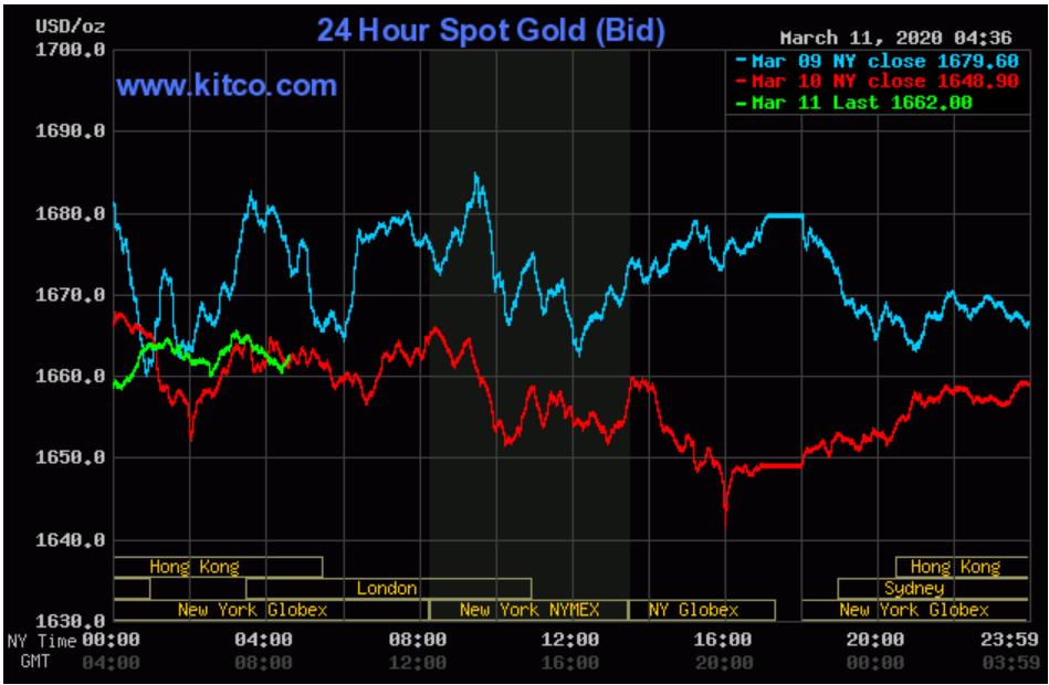 Giá vàng đã được kì vọng tăng lên đỉnh 1.900 USD/onuce  - Ảnh 2.