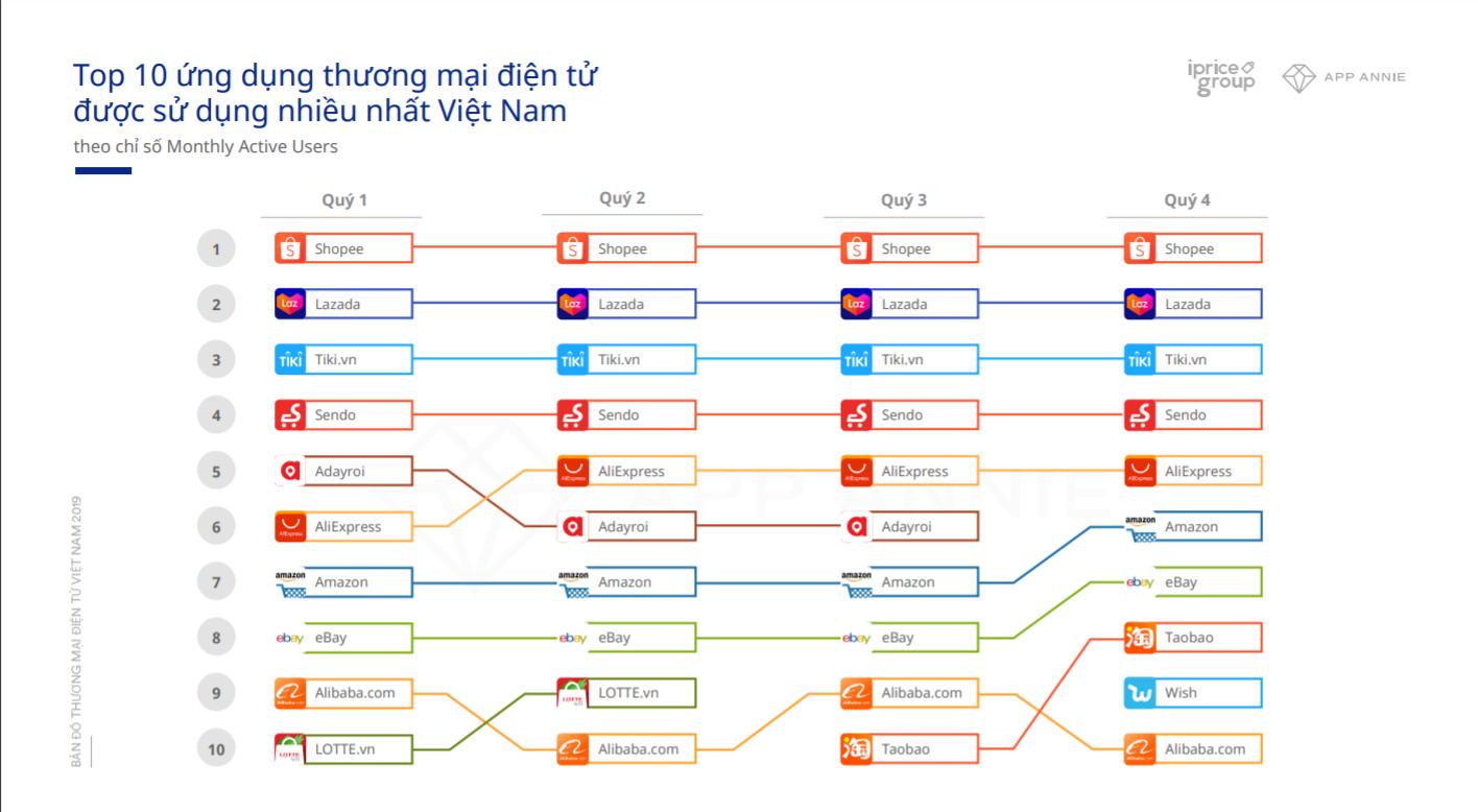 Ngoài Lazada, Tiki, Sendo, Shopee, đâu là những sàn thương mại điện tử đáng chú ý ở thị trường Việt Nam - Ảnh 1.