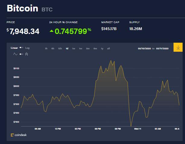 Chỉ số giá bitcoin hôm nay (11/3) (nguồn: CoinDesk)