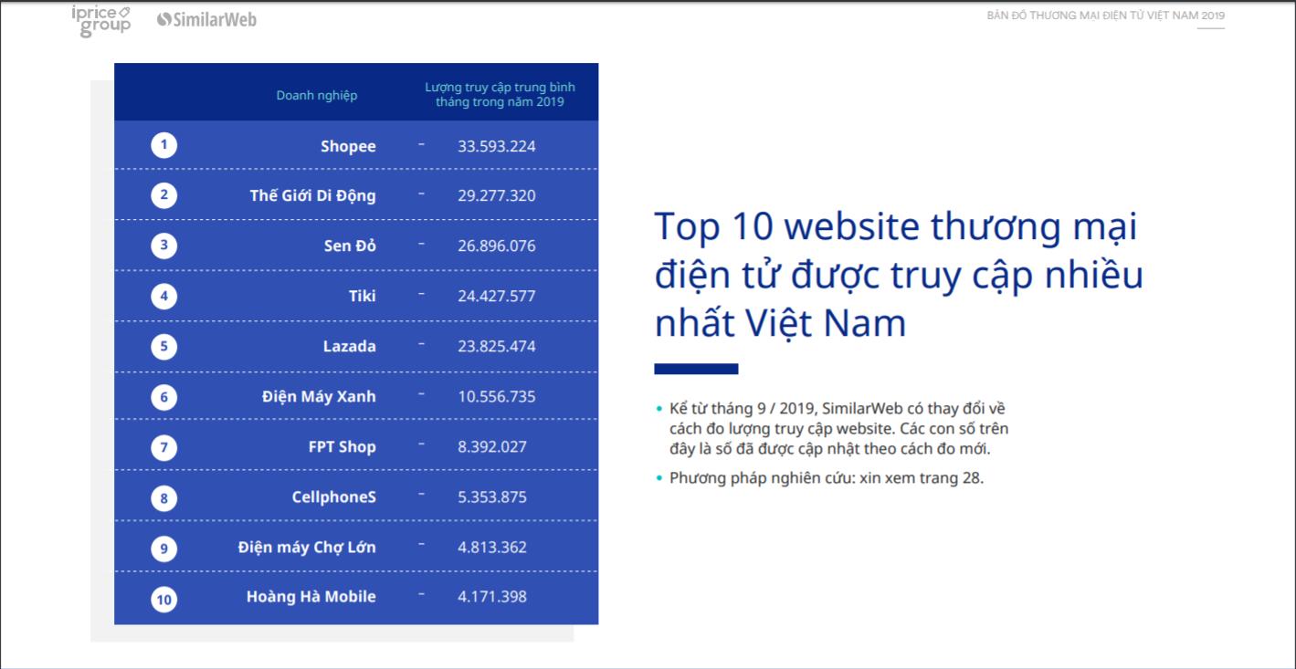 Ngoài Lazada, Tiki, Sendo, Shopee, đâu là những sàn thương mại điện tử đáng chú ý ở thị trường Việt Nam - Ảnh 3.