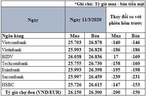 Tỷ giá đồng Euro hôm nay 11/3: Quay đầu giảm tại nhiều ngân hàng - Ảnh 2.