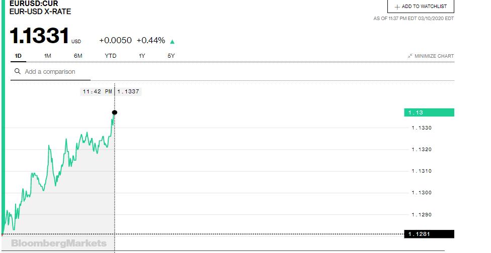 Tỷ giá đồng Euro hôm nay 11/3: Giá Euro chợ đen giảm mạnh - Ảnh 3.
