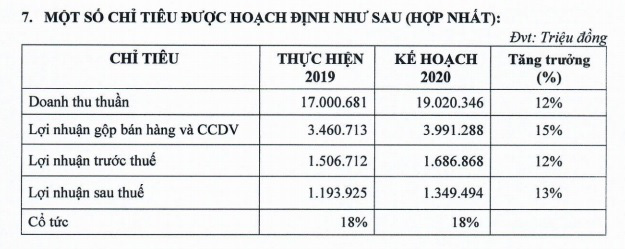 PNJ đặt mục tiêu doanh thu vượt 19.000 tỉ đồng, lợi nhuận tăng trưởng 13% - Ảnh 2.