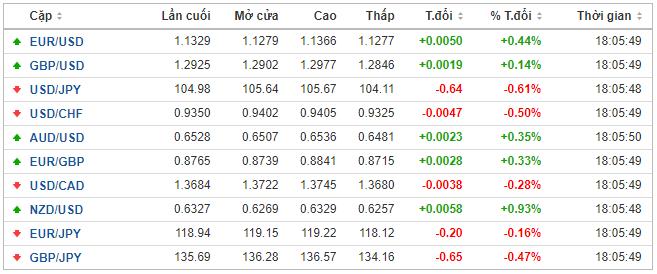 Thị trường ngoại hối hôm nay 11/3: Thiếu thông tin về gói kích thích kinh tế của Nhà Trắng, đồng USD đánh mất lợi thế so với yen Nhật - Ảnh 1.