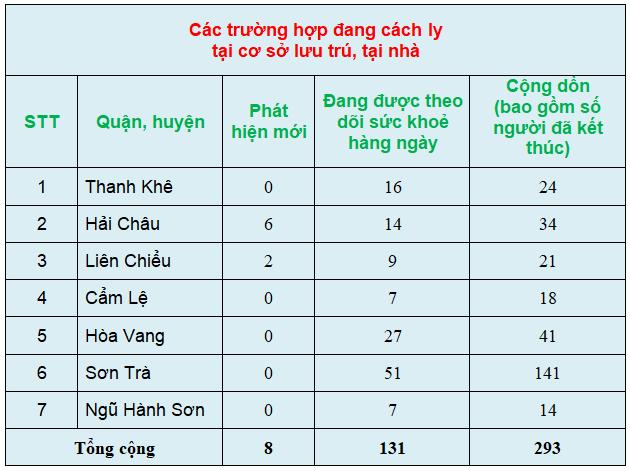 Cập nhật tình hình dịch COVID-19 tại Đà Nẵng ngày 11/3 - Ảnh 4.