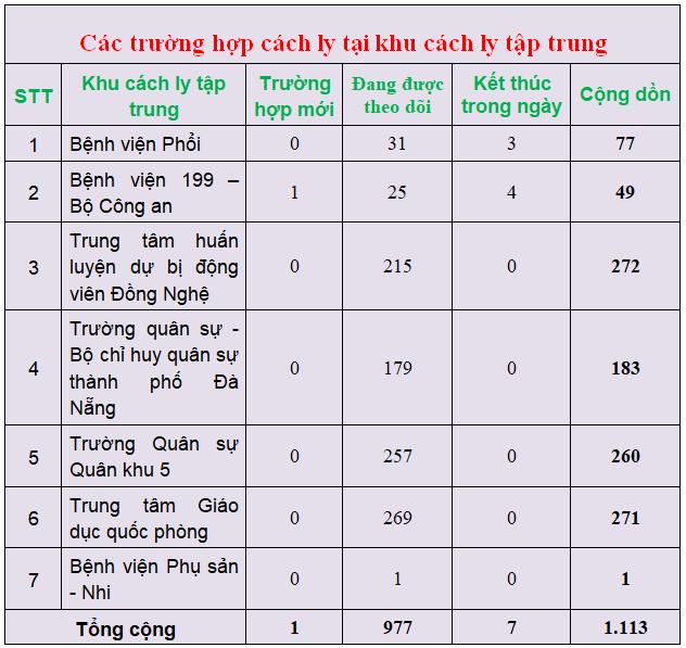 Cập nhật tình hình dịch COVID-19 tại Đà Nẵng ngày 11/3 - Ảnh 3.