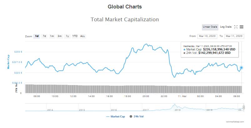 Tổng giá trị thị trường và khối lượng giao dịch tiền kĩ thuật số hôm nay (11/3) (nguồn: CoinMarketCap)