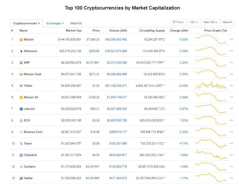 Nhóm 10 đồng tiền kĩ thuật số hàng đầu theo giá trị thị trường hôm nay (11/3) (nguồn: CoinMarketCap)