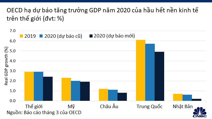 Sau gần ba tháng, mức độ oanh tạc của đại dịch COVID-19 đối với nền kinh tế toàn cầu hiện đang như thế nào? - Ảnh 2.