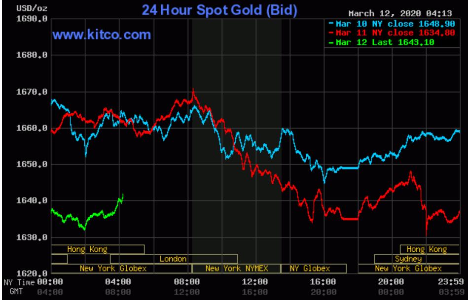 Giá vàng bốc hơi cả triệu đồng mỗi lượng sau 3 ngày liên tục giảm - Ảnh 3.